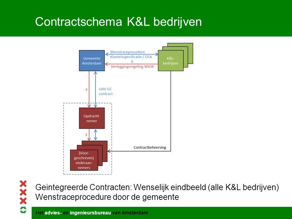 Het advies- en ingenieursbureau van Amsterdam Contractschema K&L bedrijven Geintegreerde Contracten: Wenselijk eindbeeld (alle K&L bedrijven) Wenstrac