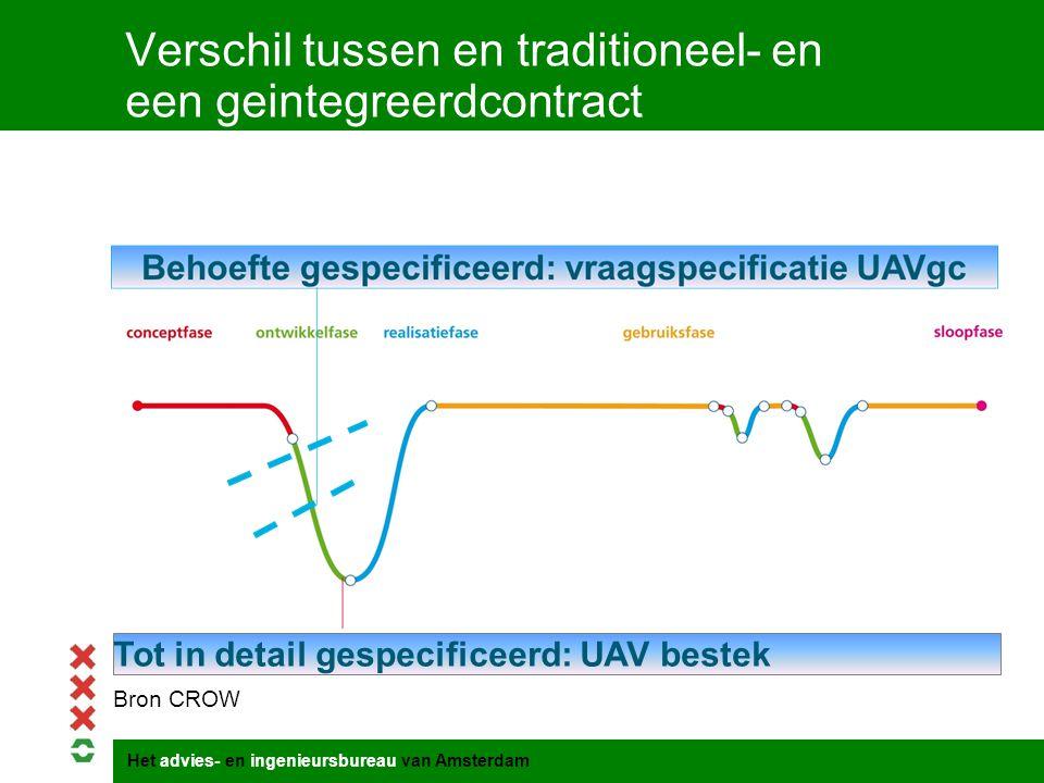 Het advies- en ingenieursbureau van Amsterdam Verschil tussen en traditioneel- en een geintegreerdcontract Tot in detail gespecificeerd: UAV bestek Br