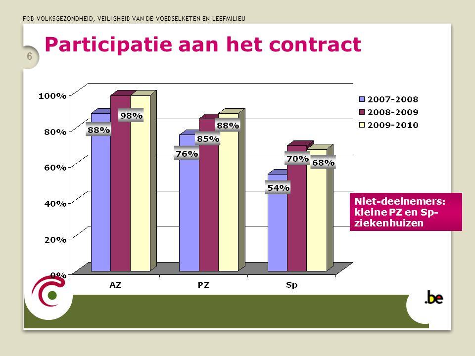 FOD VOLKSGEZONDHEID, VEILIGHEID VAN DE VOEDSELKETEN EN LEEFMILIEU 6 Participatie aan het contract Niet-deelnemers: kleine PZ en Sp- ziekenhuizen