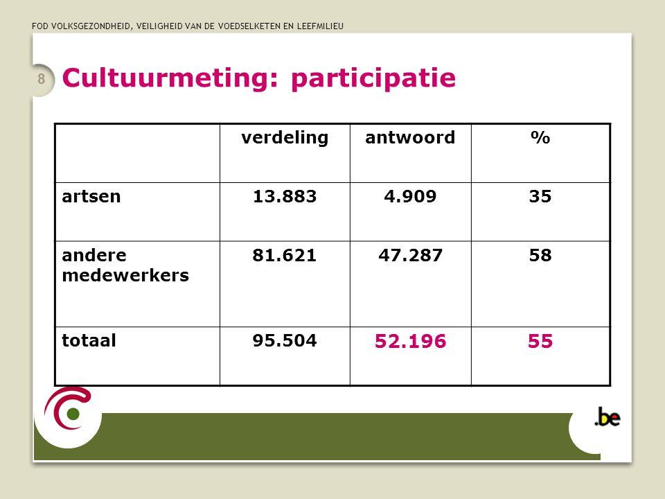 FOD VOLKSGEZONDHEID, VEILIGHEID VAN DE VOEDSELKETEN EN LEEFMILIEU 8 Cultuurmeting: participatie verdelingantwoord% artsen13.8834.90935 andere medewerk
