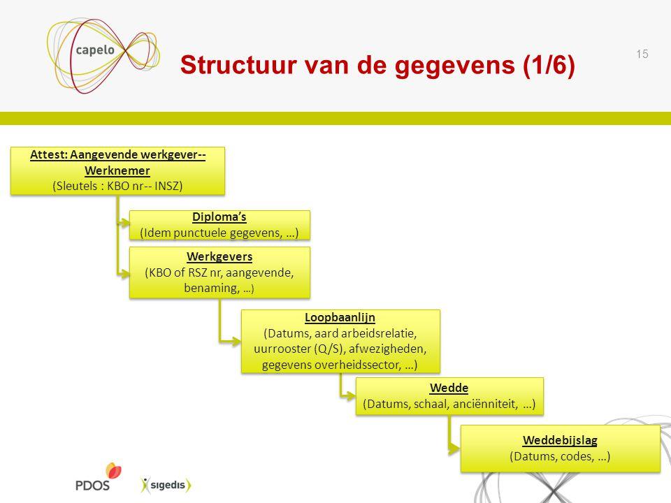 Structuur van de gegevens (1/6) 15 Attest: Aangevende werkgever-- Werknemer (Sleutels : KBO nr-- INSZ) Attest: Aangevende werkgever-- Werknemer (Sleut