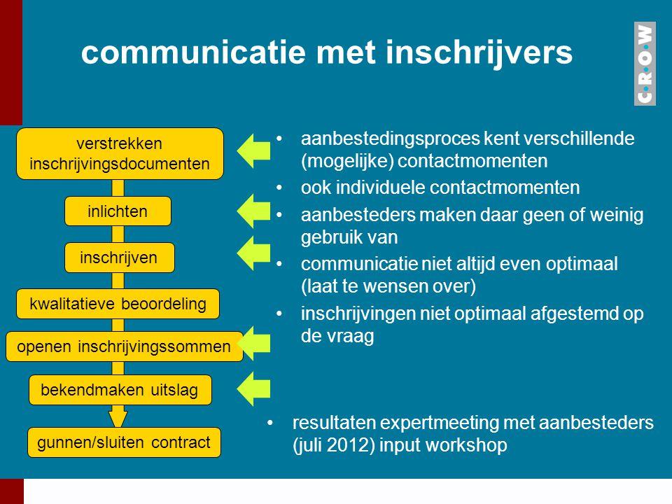 communicatie met inschrijvers aanbestedingsproces kent verschillende (mogelijke) contactmomenten ook individuele contactmomenten aanbesteders maken da