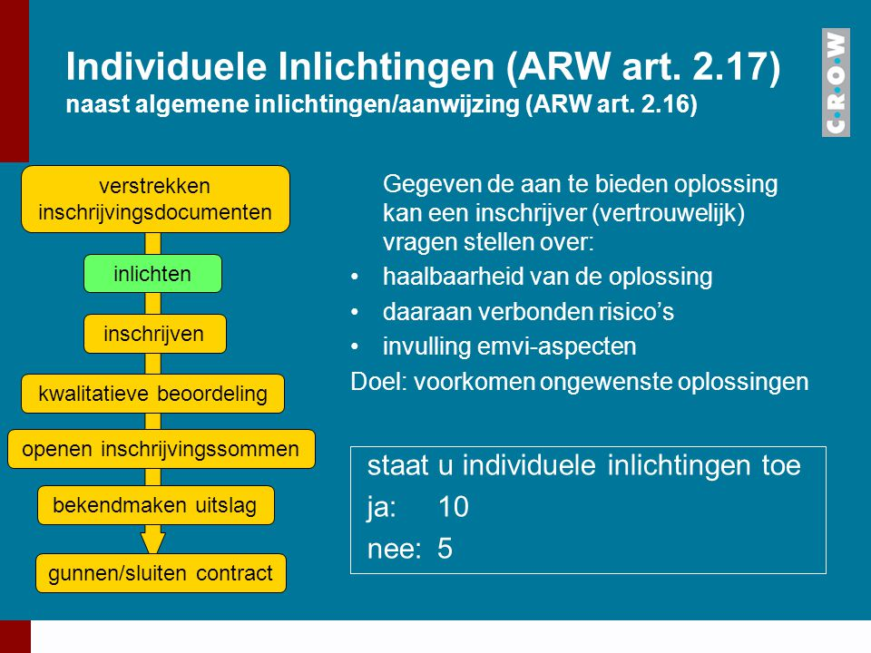 Individuele Inlichtingen (ARW art. 2.17) naast algemene inlichtingen/aanwijzing (ARW art. 2.16) Gegeven de aan te bieden oplossing kan een inschrijver