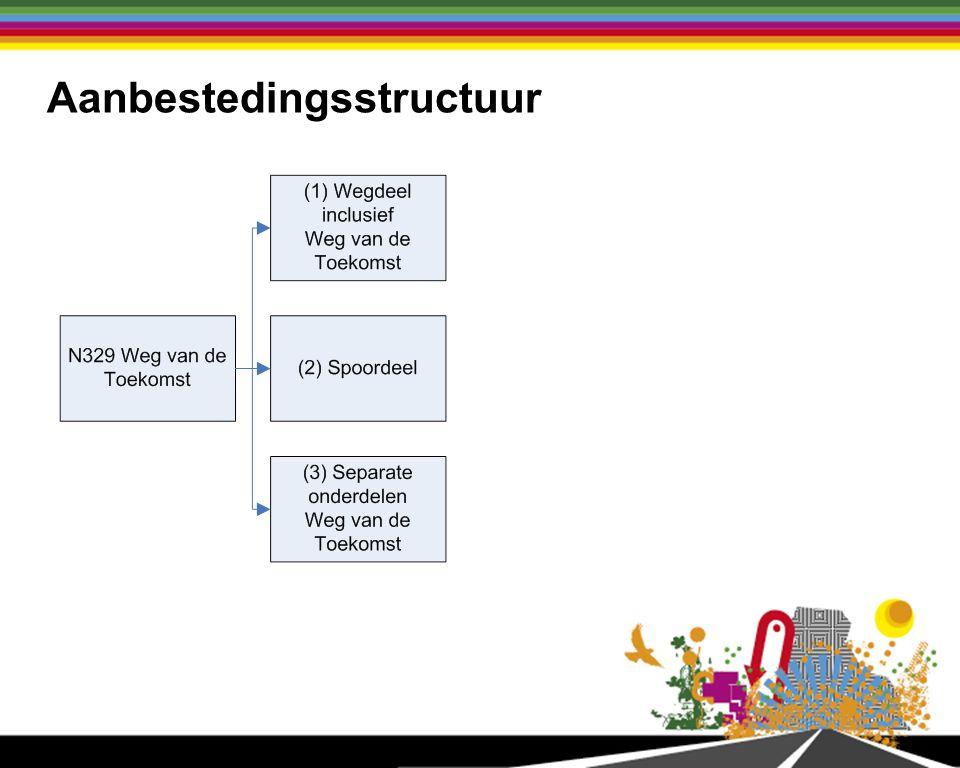 Aanbestedingsstructuur Wegdeel