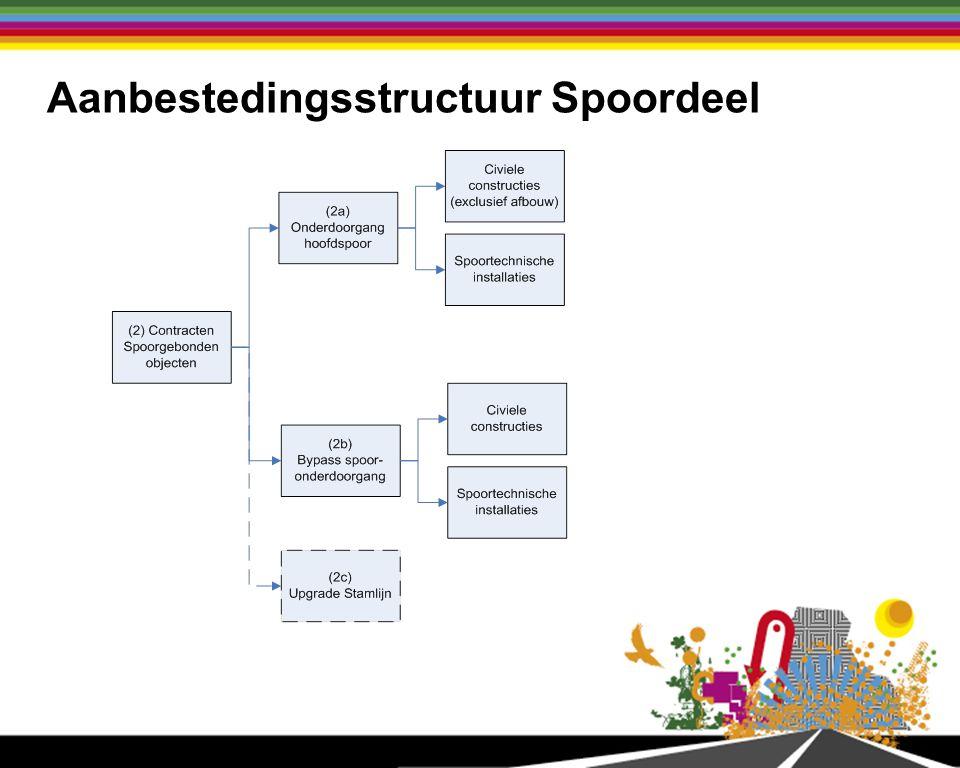 Aanbestedingsstructuur Aanvullende objecten Weg van de Toekomst