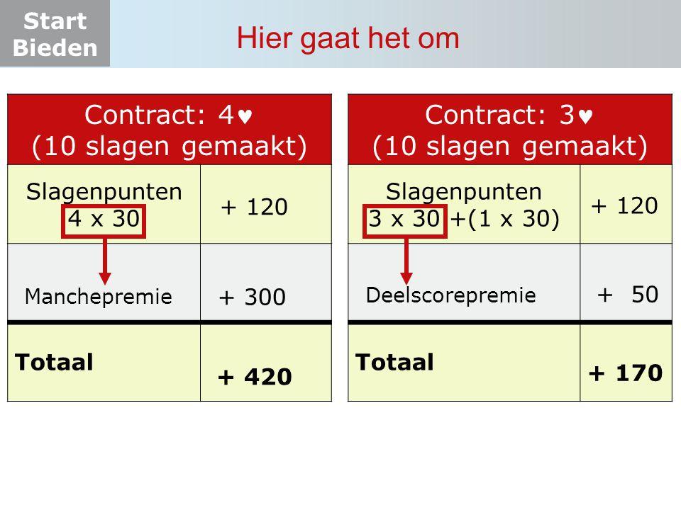 Start Bieden Hier gaat het om Contract: 4 (10 slagen gemaakt) Slagenpunten 4 x 30 Totaal + 120 + 300 + 420 Contract: 3 (10 slagen gemaakt) Slagenpunte