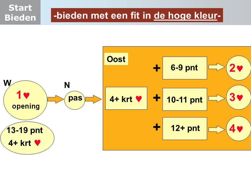 Start Bieden -bieden met een fit in de hoge kleur- 1 W pas N O 6-9 pnt opening 2 4+ krt 3 4 12+ pnt 10-11 pnt + + + Oost 13-19 pnt 4+ krt