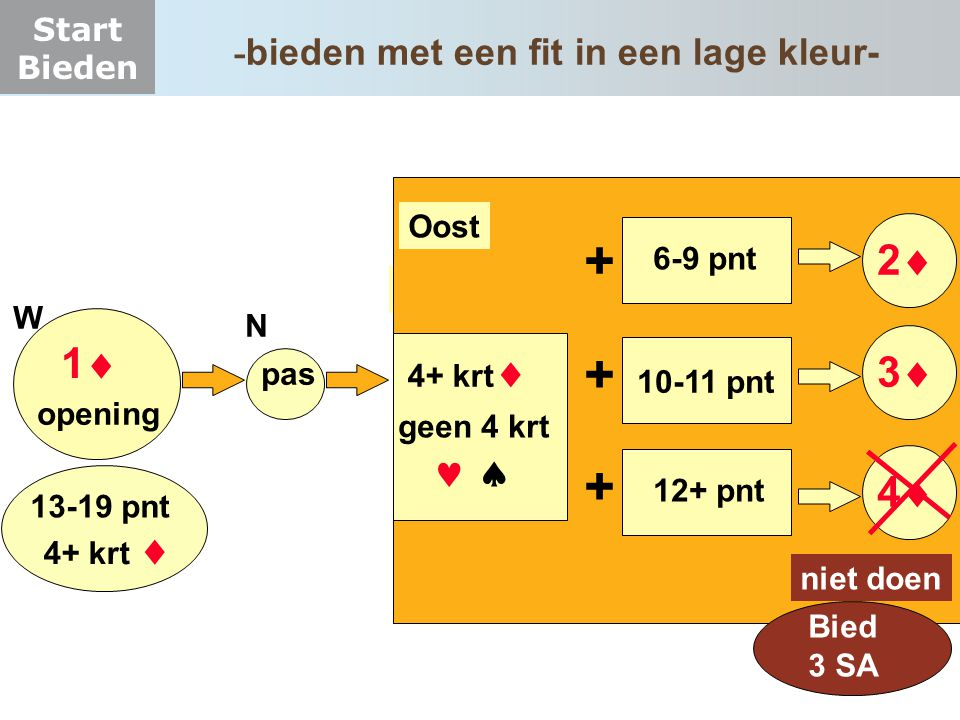 Start Bieden 11 W pas N O 6-9 pnt opening 22 4+ krt  33 44 12+ pnt 10-11 pnt + + + Oost 13-19 pnt 4+ krt  geen 4 krt   niet doen Bied 3 SA
