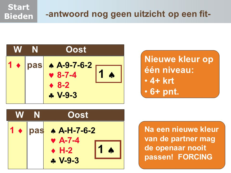 Start Bieden - antwoord nog geen uitzicht op een fit-  A-9-7-6-2  8-7-4  8-2  V-9-3 W N Oost 1  pas 1 1  Nieuwe kleur op één niveau: 4+ krt 6