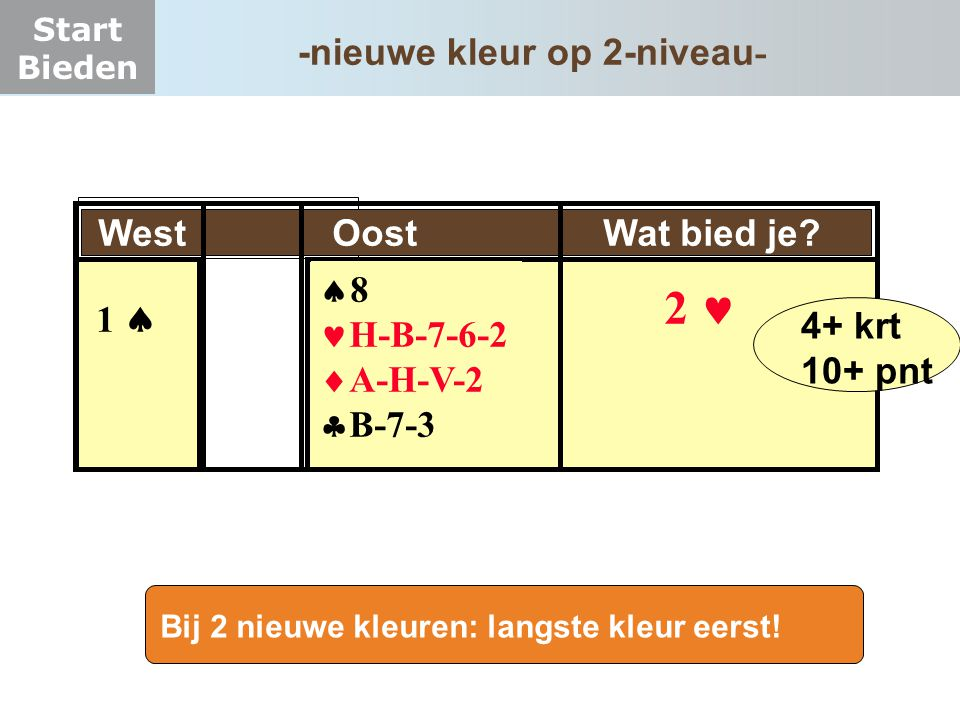 Start Bieden West Oost Wat bied je?  8 H-B-7-6-2  A-H-V-2  B-7-3 1  2 4+ krt 10+ pnt Bij 2 nieuwe kleuren: langste kleur eerst! -nieuwe kleur op 2