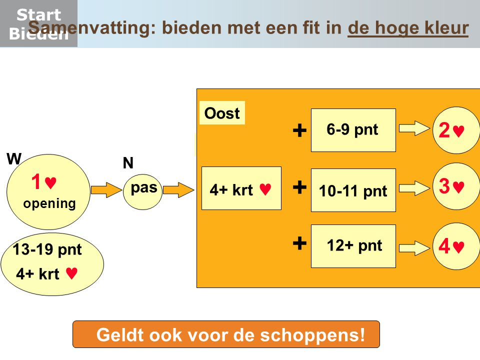 Start Bieden Samenvatting: bieden met een fit in de hoge kleur 1 W pas N O 6-9 pnt opening 2 4+ krt 3 4 12+ pnt 10-11 pnt + + + Oost 13-19 pnt 4+ krt