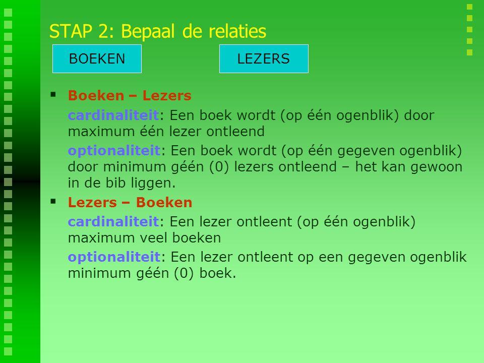 STAP 2: Bepaal de relaties  Boeken – Lezers cardinaliteit: Een boek wordt (op één ogenblik) door maximum één lezer ontleend optionaliteit: Een boek wordt (op één gegeven ogenblik) door minimum géén (0) lezers ontleend – het kan gewoon in de bib liggen.