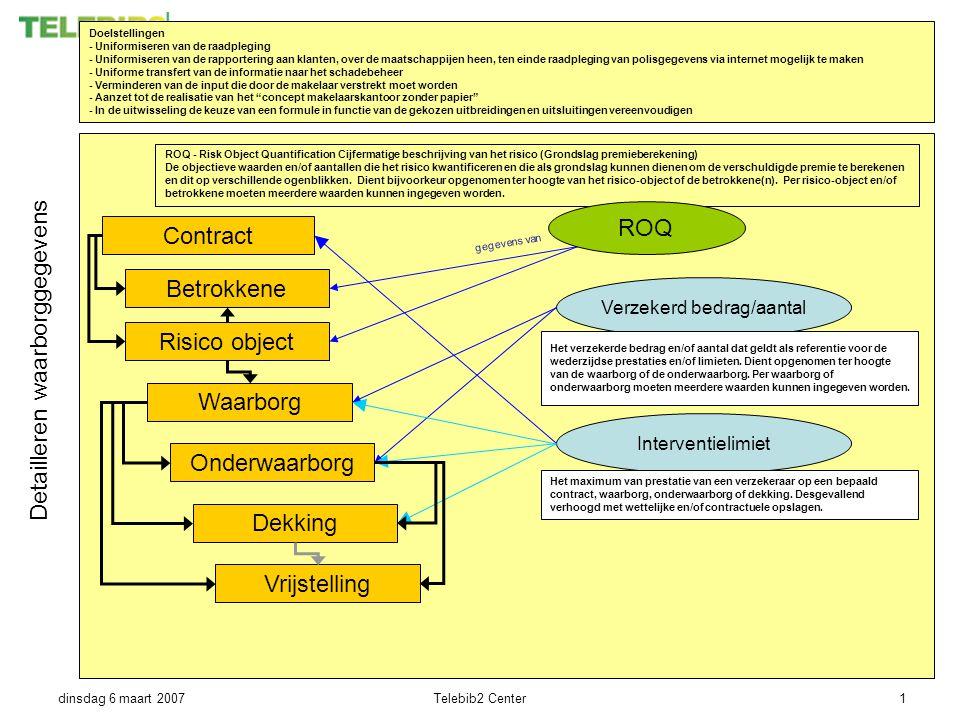 dinsdag 6 maart 2007Telebib2 Center1 Doelstellingen - Uniformiseren van de raadpleging - Uniformiseren van de rapportering aan klanten, over de maatschappijen heen, ten einde raadpleging van polisgegevens via internet mogelijk te maken - Uniforme transfert van de informatie naar het schadebeheer - Verminderen van de input die door de makelaar verstrekt moet worden - Aanzet tot de realisatie van het concept makelaarskantoor zonder papier - In de uitwisseling de keuze van een formule in functie van de gekozen uitbreidingen en uitsluitingen vereenvoudigen Onderwaarborg Verzekerd bedrag/aantal Risico object Contract Waarborg Dekking Interventielimiet Betrokkene gegevens van Detailleren waarborggegevens ROQ - Risk Object Quantification Cijfermatige beschrijving van het risico (Grondslag premieberekening) De objectieve waarden en/of aantallen die het risico kwantificeren en die als grondslag kunnen dienen om de verschuldigde premie te berekenen en dit op verschillende ogenblikken.