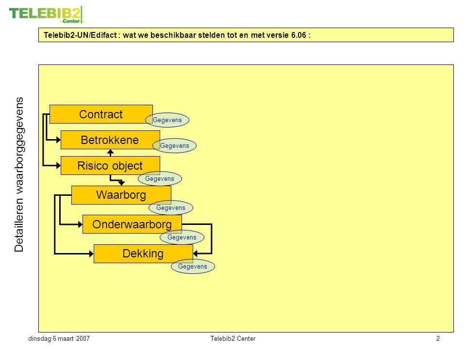 dinsdag 6 maart 2007Telebib2 Center2 Telebib2-UN/Edifact : wat we beschikbaar stelden tot en met versie 6.06 : Onderwaarborg Risico object Waarborg De