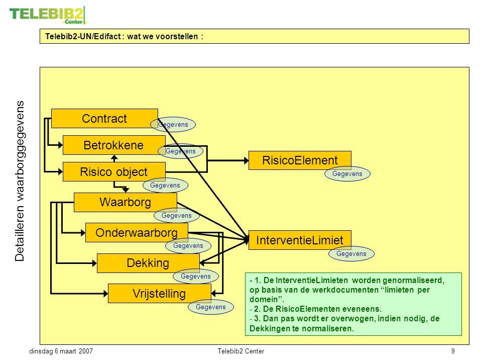 dinsdag 6 maart 2007Telebib2 Center9 Telebib2-UN/Edifact : wat we voorstellen : Risico object Contract Waarborg Betrokkene Detailleren waarborggegeven