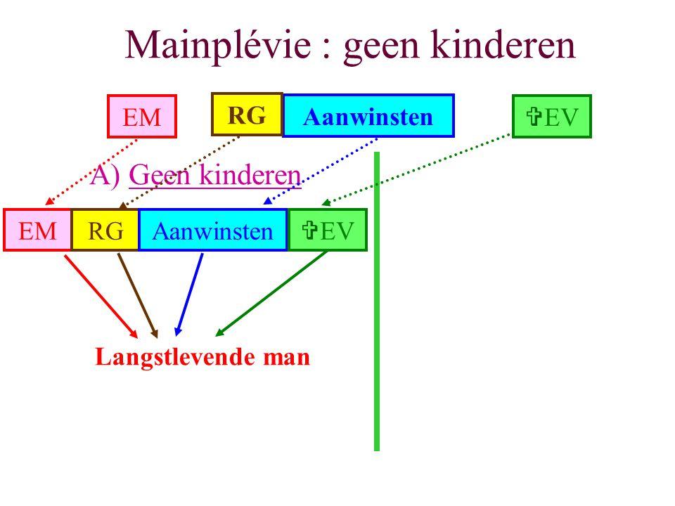 Mainplévie : twee hypothesen A) Geen kinderenB) Wel kinderen Langstlevende man Kinderen Langstlevende man EM Vruchtgebruik Naakte eigendom EMRGAanwins