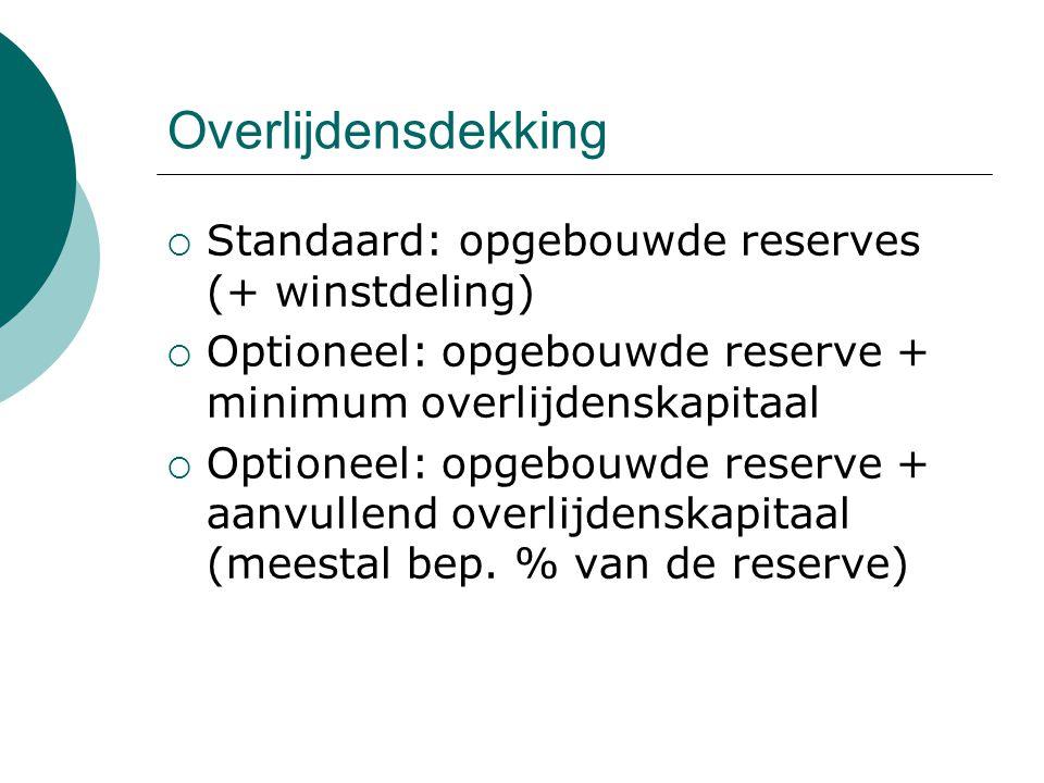 Overlijdensdekking  Standaard: opgebouwde reserves (+ winstdeling)  Optioneel: opgebouwde reserve + minimum overlijdenskapitaal  Optioneel: opgebou