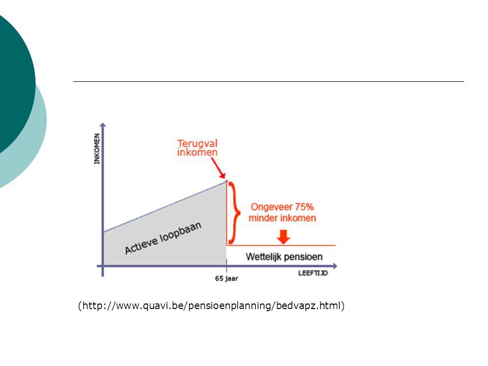 Kosten  Instapkosten (% van de premie)  Beheerskosten (% premie of % res)  Uitstapkosten (max.