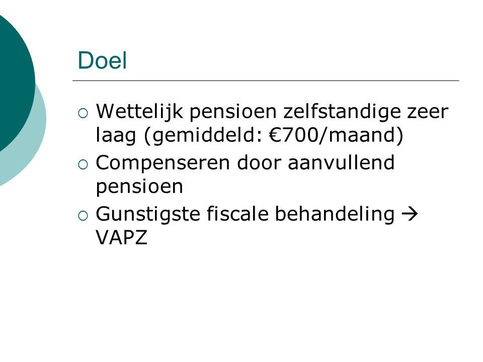 Doel  Wettelijk pensioen zelfstandige zeer laag (gemiddeld: €700/maand)  Compenseren door aanvullend pensioen  Gunstigste fiscale behandeling  VAP