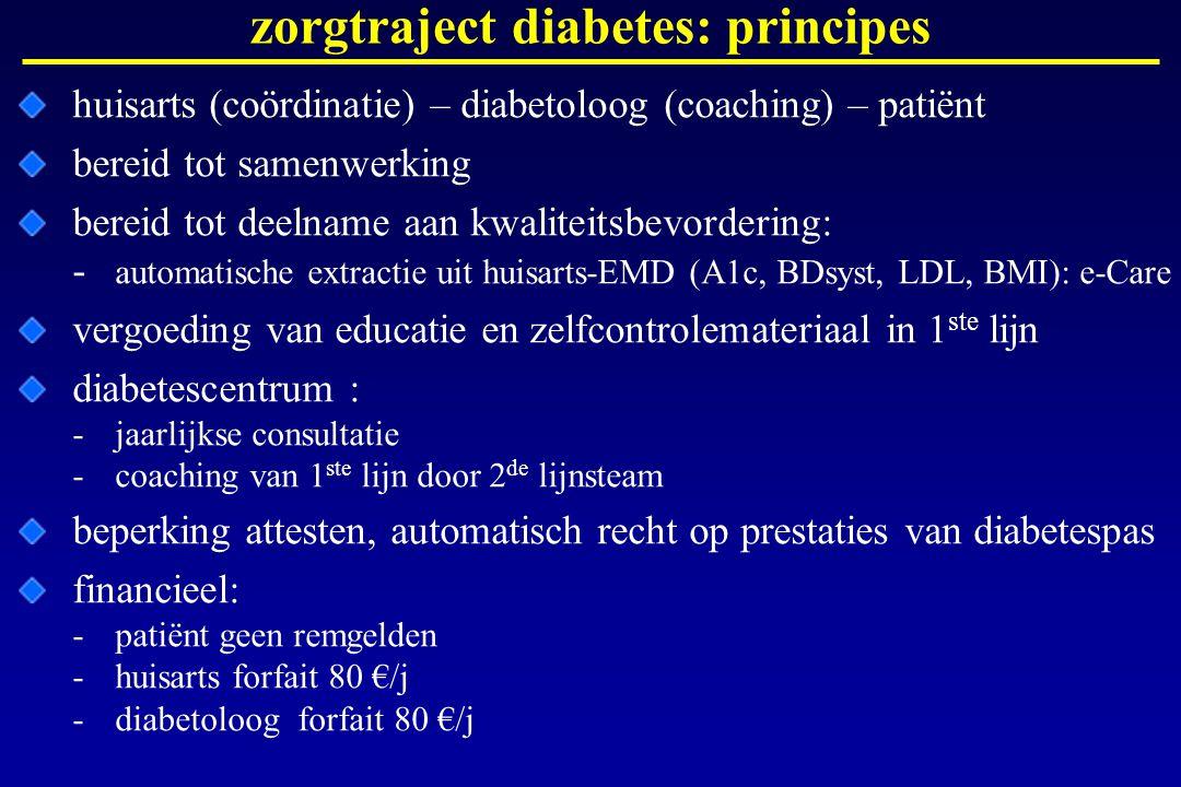zorgtraject diabetes: principes huisarts (coördinatie) – diabetoloog (coaching) – patiënt bereid tot samenwerking bereid tot deelname aan kwaliteitsbe