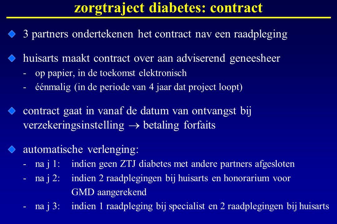 zorgtraject diabetes: contract 3 partners ondertekenen het contract nav een raadpleging huisarts maakt contract over aan adviserend geneesheer -op pap