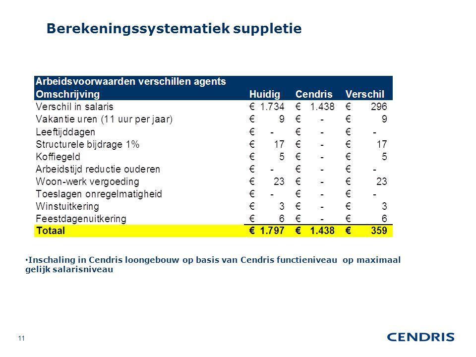 Berekeningssystematiek suppletie 11 Inschaling in Cendris loongebouw op basis van Cendris functieniveau op maximaal gelijk salarisniveau