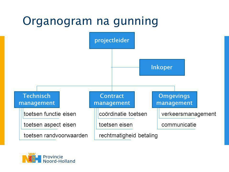 Organogram na gunning projectleider Inkoper Omgevings management Contract management verkeersmanagement communicatie coördinatie toetsen toetsen eisen