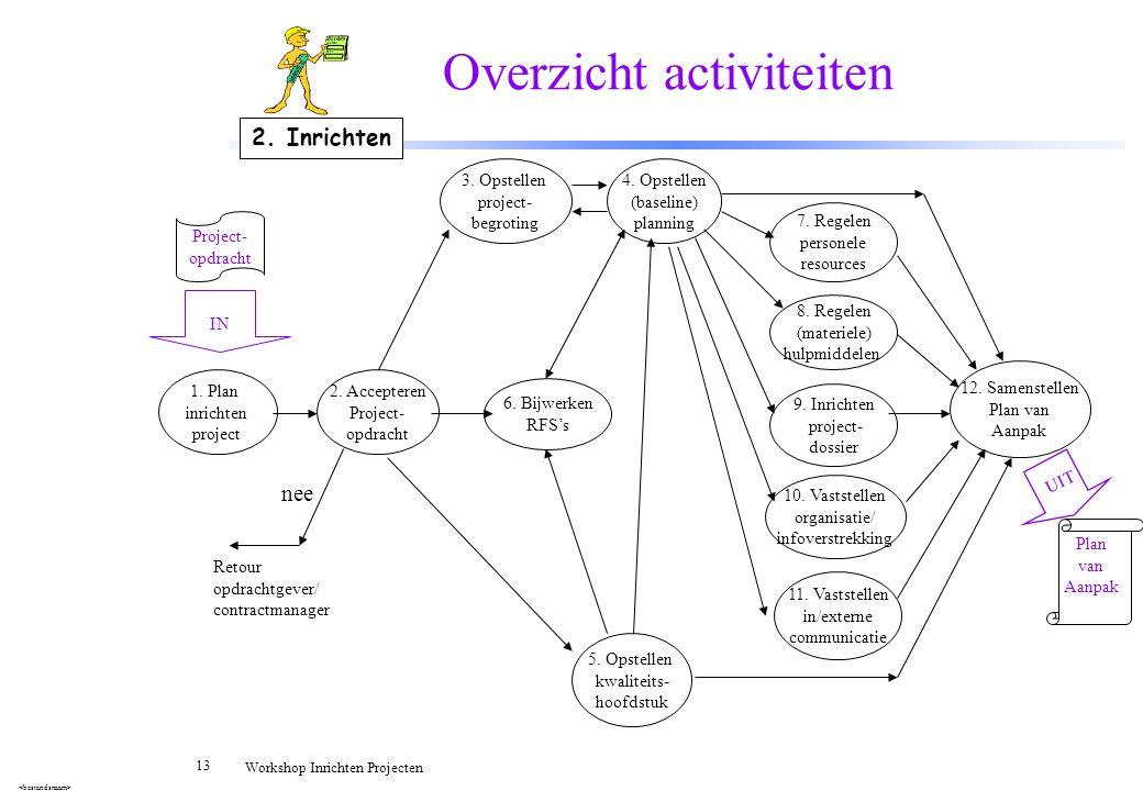 13 Workshop Inrichten Projecten Overzicht activiteiten 1. Plan inrichten project 2. Accepteren Project- opdracht 3. Opstellen project- begroting 4. Op