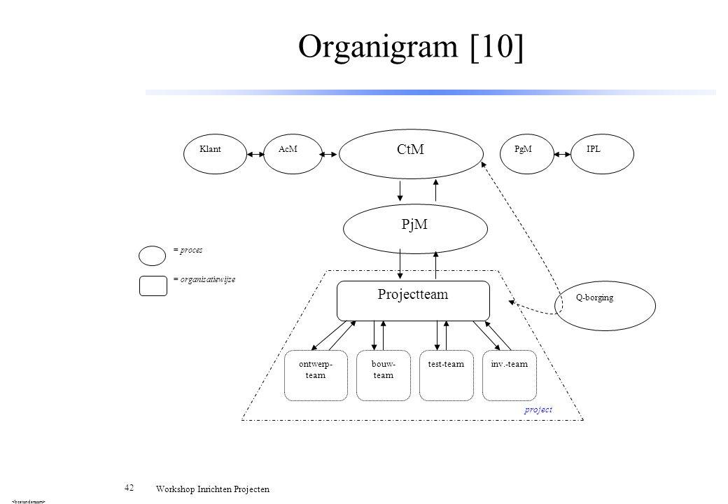 42 Workshop Inrichten Projecten Organigram [10] CtM PjM KlantAcMPgMIPL Q-borging Projectteam ontwerp- team bouw- team test-teaminv.-team project = pro