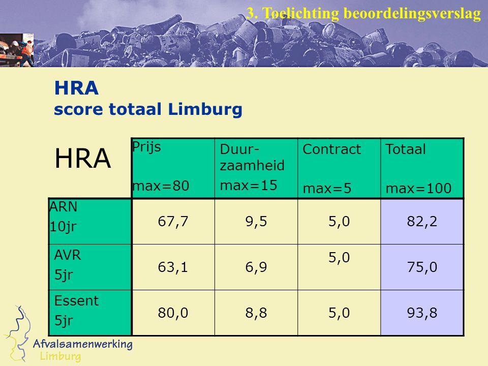 HRA score totaal Limburg HRA Prijs max=80 Duur- zaamheid max=15 Contract max=5 Totaal max=100 ARN 10jr 67,79,55,082,2 AVR 5jr 63,16,9 5,0 75,0 Essent 5jr 80,08,85,093,8 3.