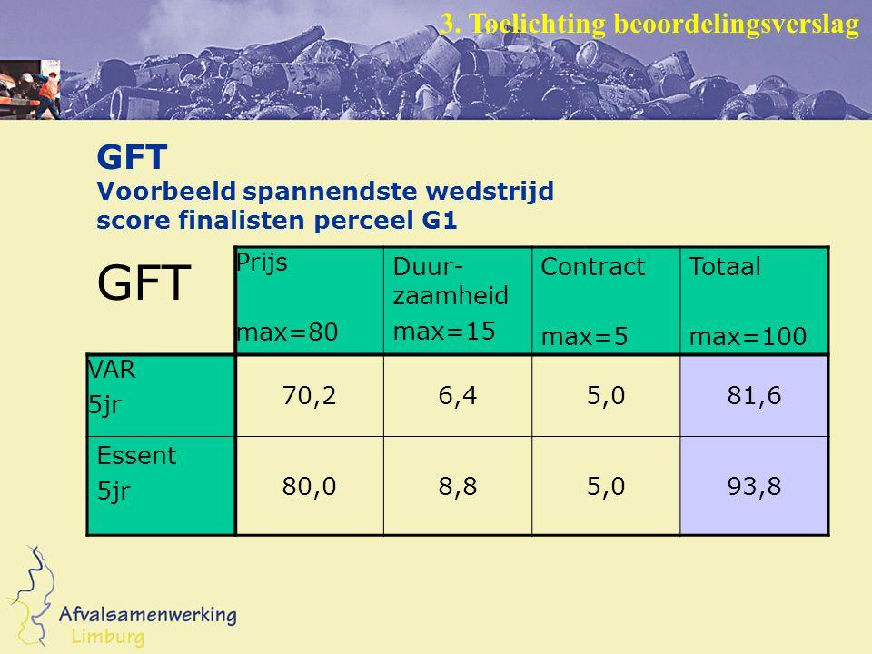 GFT Voorbeeld spannendste wedstrijd score finalisten perceel G1 GFT Prijs max=80 Duur- zaamheid max=15 Contract max=5 Totaal max=100 VAR 5jr 70,26,45,081,6 Essent 5jr 80,08,85,093,8 3.