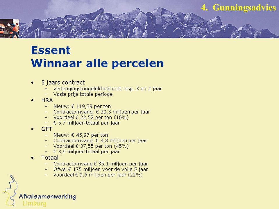 Essent Winnaar alle percelen 5 jaars contract –verlengingsmogelijkheid met resp.