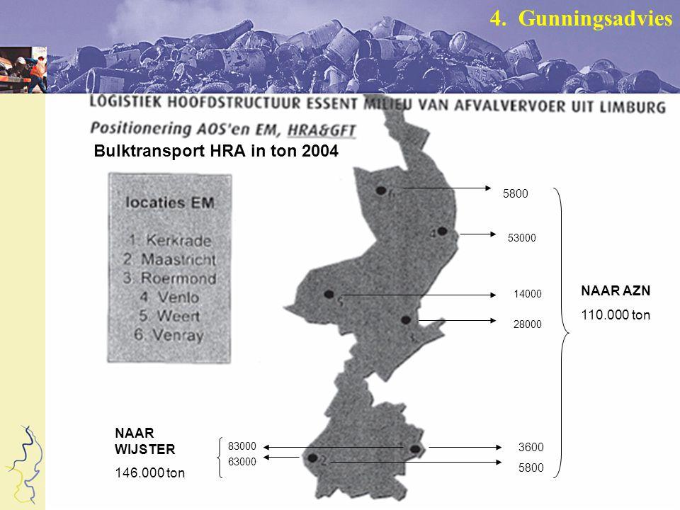 5800 53000 14000 28000 3600 5800 NAAR AZN 110.000 ton 83000 63000 NAAR WIJSTER 146.000 ton Bulktransport HRA in ton 2004 4.