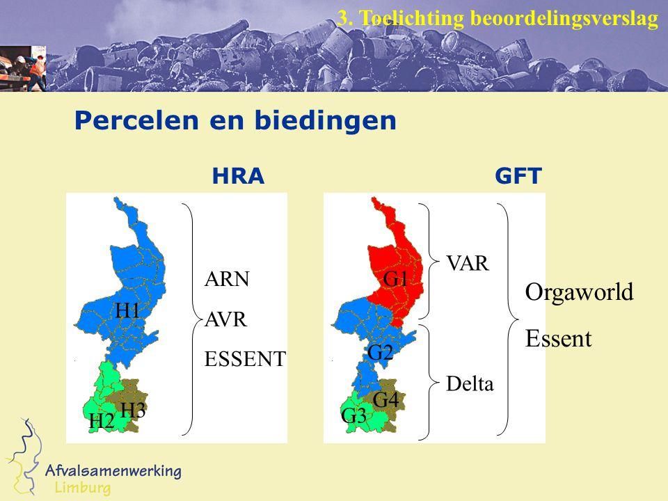 Percelen en biedingen HRA GFT H1 H2 H3 G1 G2 G4 G3 ARN AVR ESSENT VAR Delta Orgaworld Essent 3.