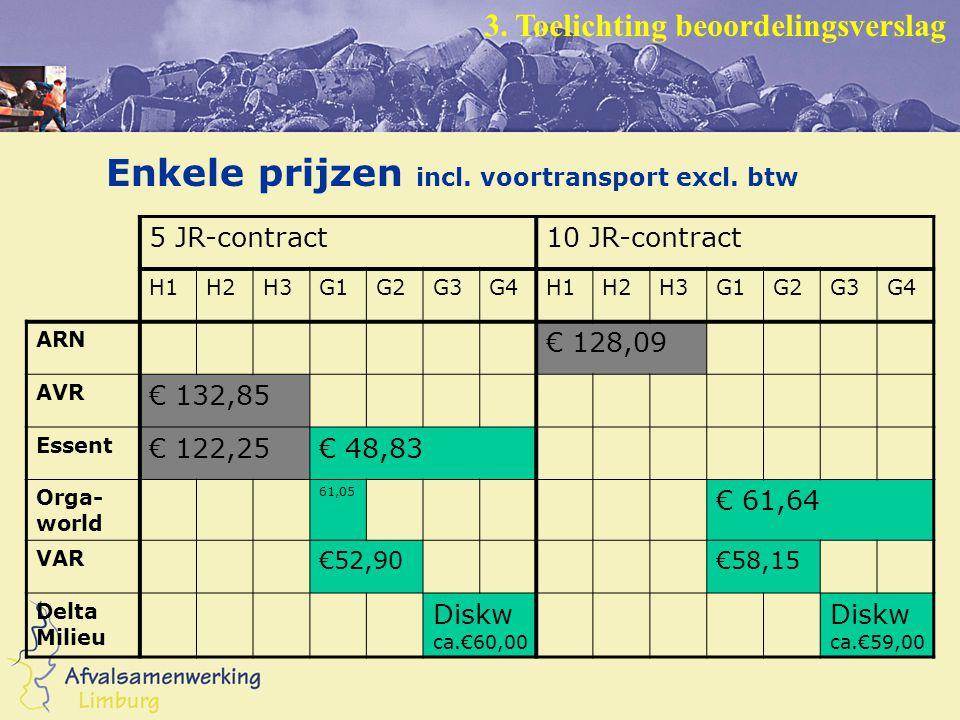 Enkele prijzen incl. voortransport excl.