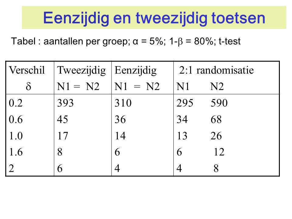 Eenzijdig en tweezijdig toetsen Tabel : aantallen per groep; α = 5%; 1-  = 80%; t-test Verschil  Tweezijdig N1 = N2 Eenzijdig N1 = N2 2:1 randomisat