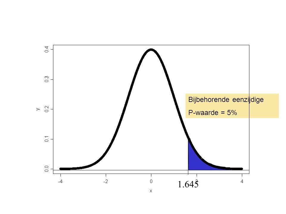 Bijbehorende eenzijdige P-waarde = 5% 1.645