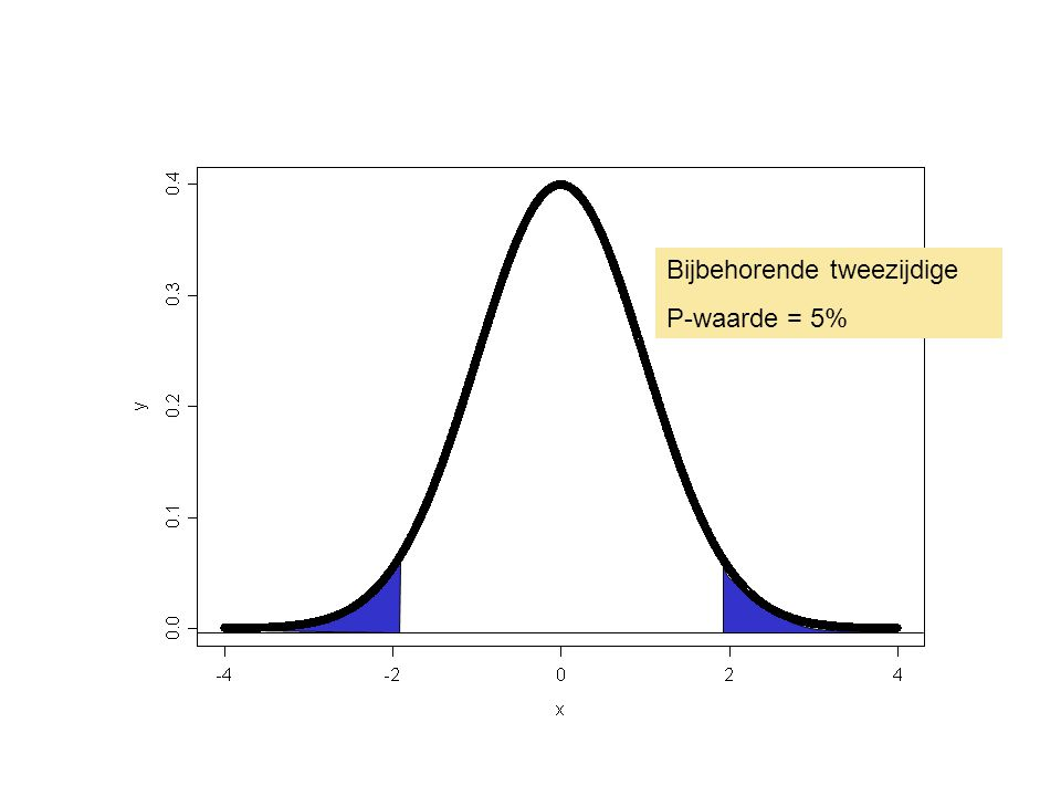 Bijbehorende tweezijdige P-waarde = 5%