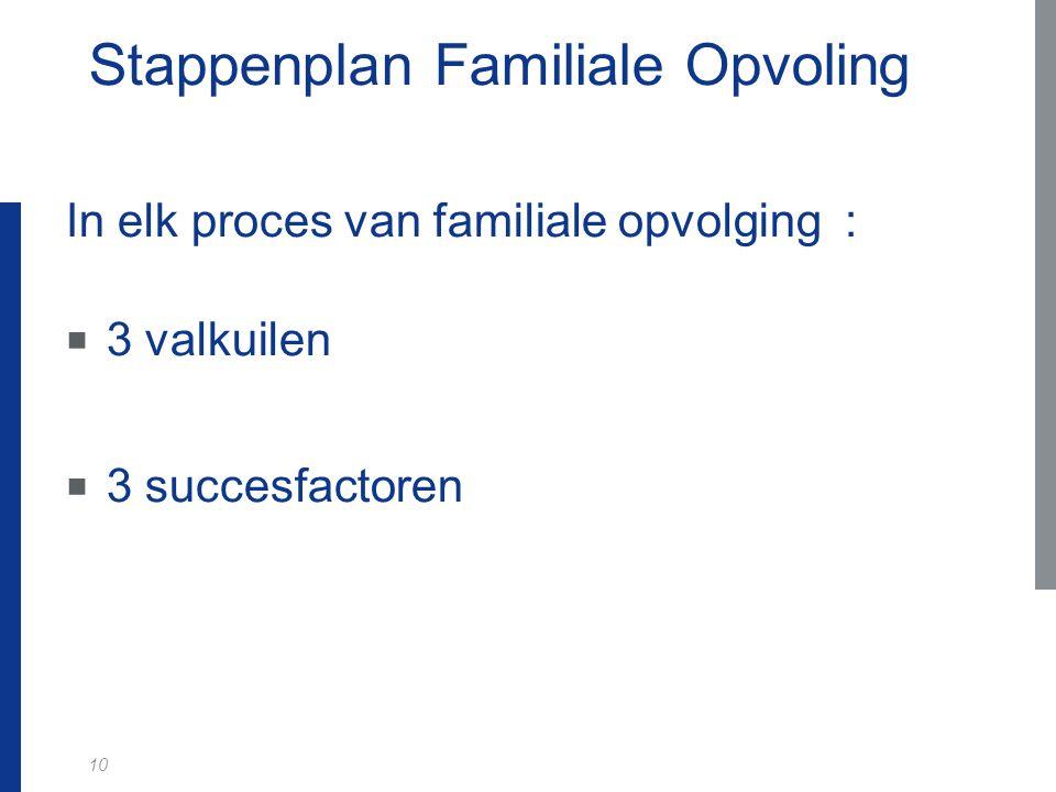 10 Stappenplan Familiale Opvoling In elk proces van familiale opvolging :  3 valkuilen  3 succesfactoren