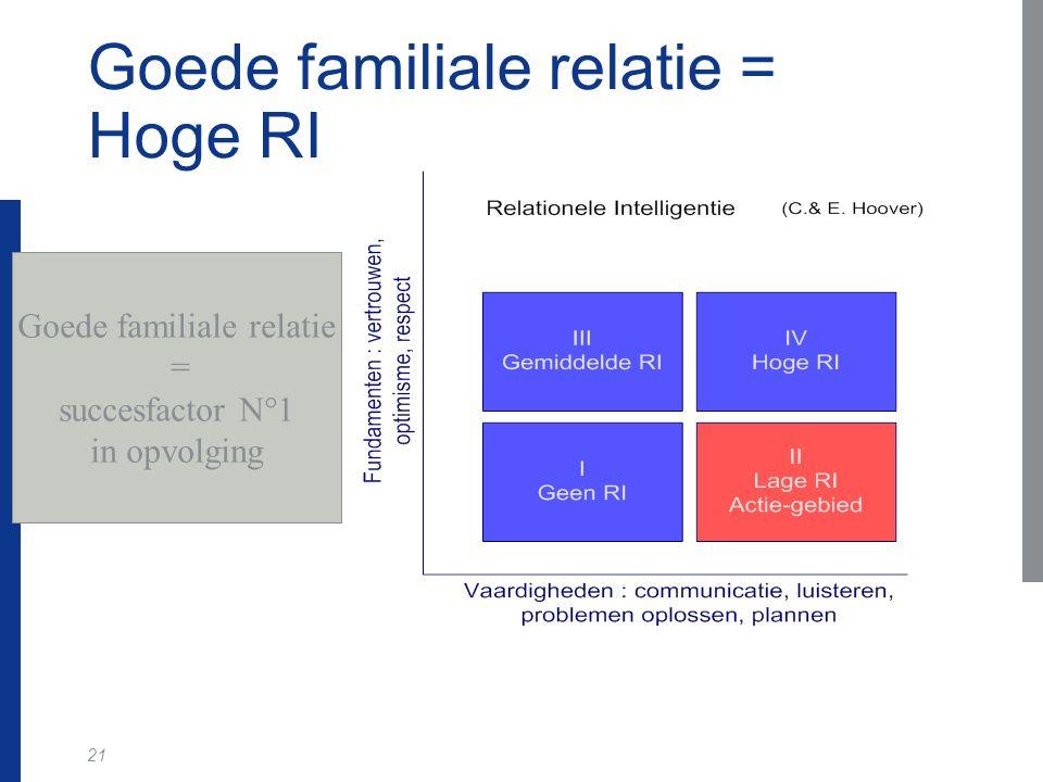 21 Goede familiale relatie = Hoge RI Goede familiale relatie = succesfactor N°1 in opvolging