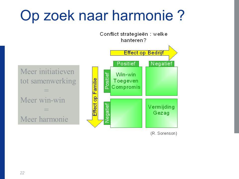 22 Op zoek naar harmonie ? Meer initiatieven tot samenwerking = Meer win-win = Meer harmonie