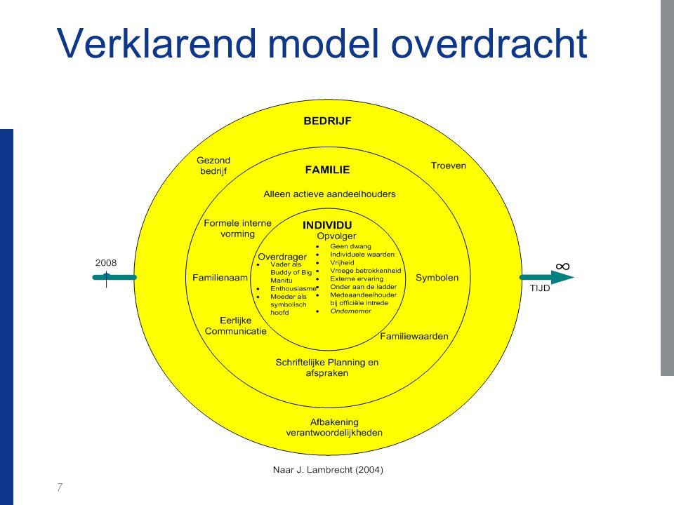 7 Verklarend model overdracht