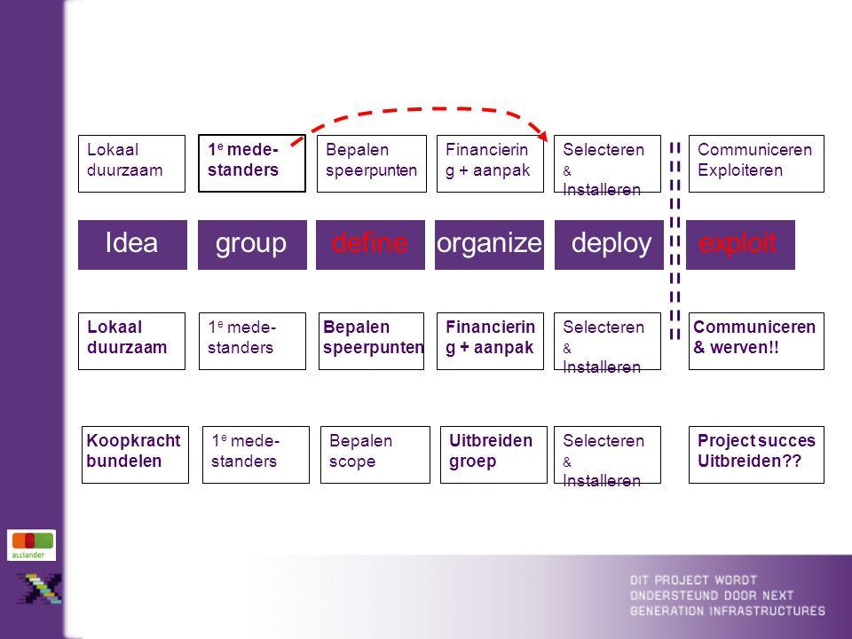 Ideagroupdefineorganizedeployexploit Koopkracht bundelen 1 e mede- standers Bepalen scope Uitbreiden groep Selecteren & Installeren Project succes Uitbreiden?.