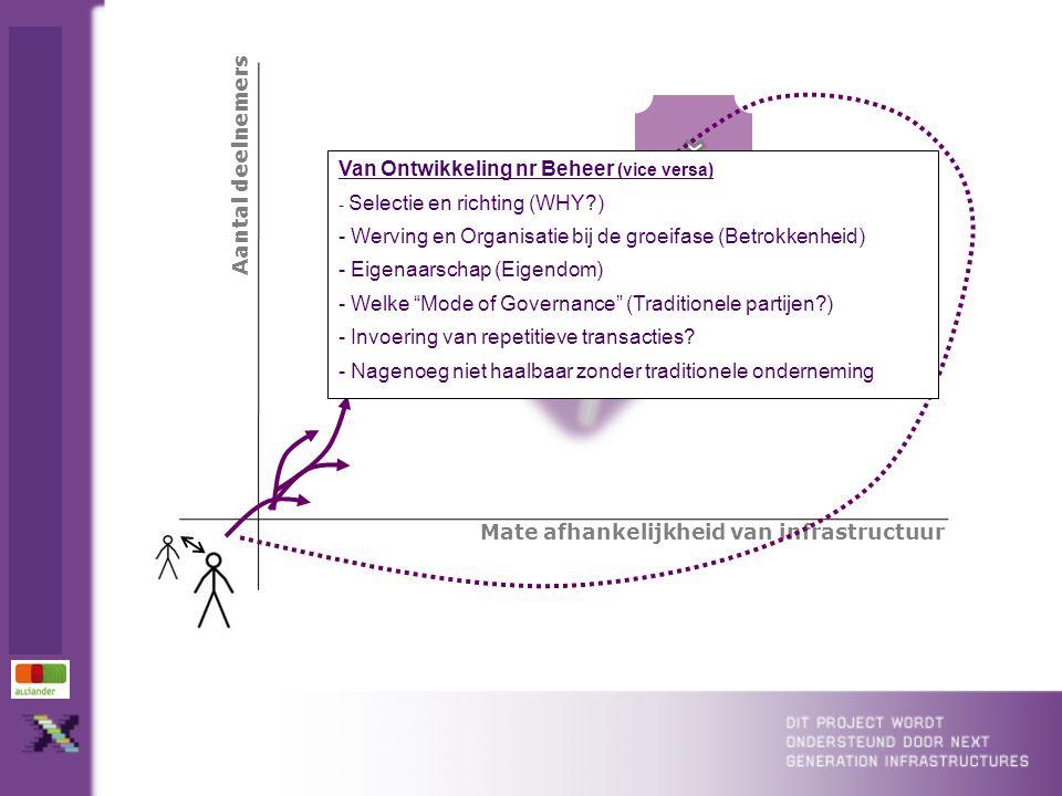 Mate afhankelijkheid van infrastructuur Aantal deelnemers Van Ontwikkeling nr Beheer (vice versa) - Selectie en richting (WHY?) - Werving en Organisatie bij de groeifase (Betrokkenheid) - Eigenaarschap (Eigendom) - Welke Mode of Governance (Traditionele partijen?) - Invoering van repetitieve transacties.