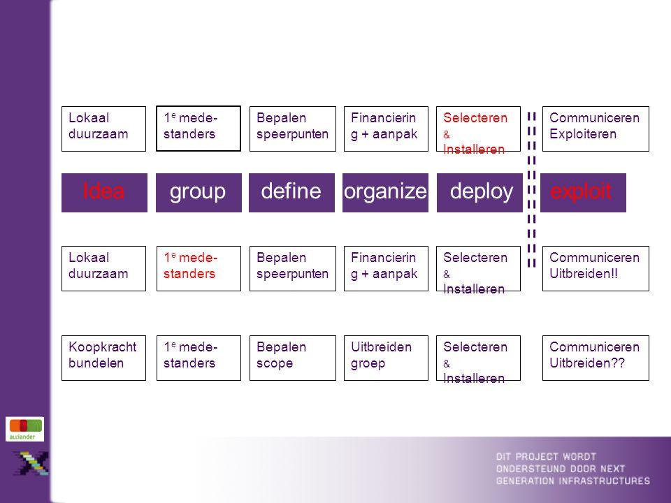 Ideagroupdefineorganizedeployexploit Koopkracht bundelen 1 e mede- standers Bepalen scope Uitbreiden groep Selecteren & Installeren Communiceren Uitbreiden .
