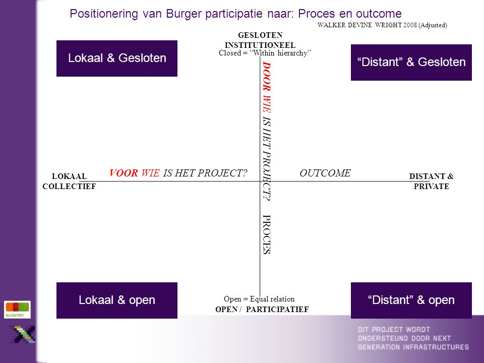 DISTANT & PRIVATE OPEN / PARTICIPATIEF GESLOTEN INSTITUTIONEEL LOKAAL COLLECTIEF DOOR WIE IS HET PROJECT.