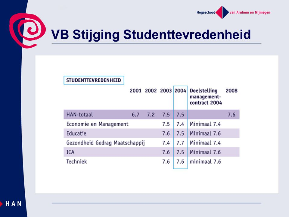 VB Stijging Studenttevredenheid