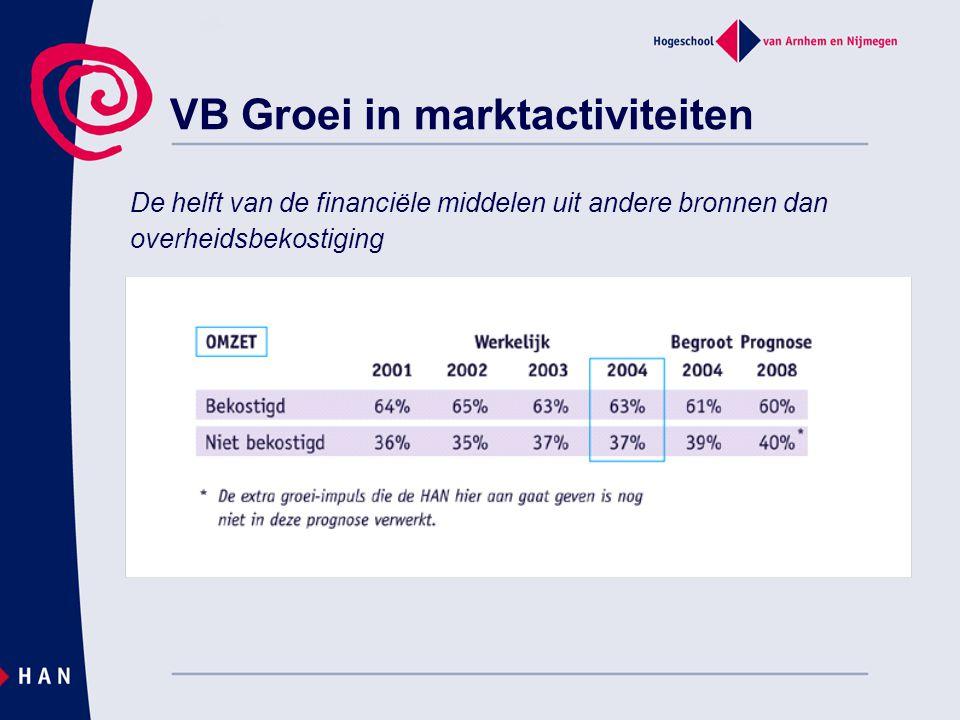 VB Groei in marktactiviteiten De helft van de financiële middelen uit andere bronnen dan overheidsbekostiging