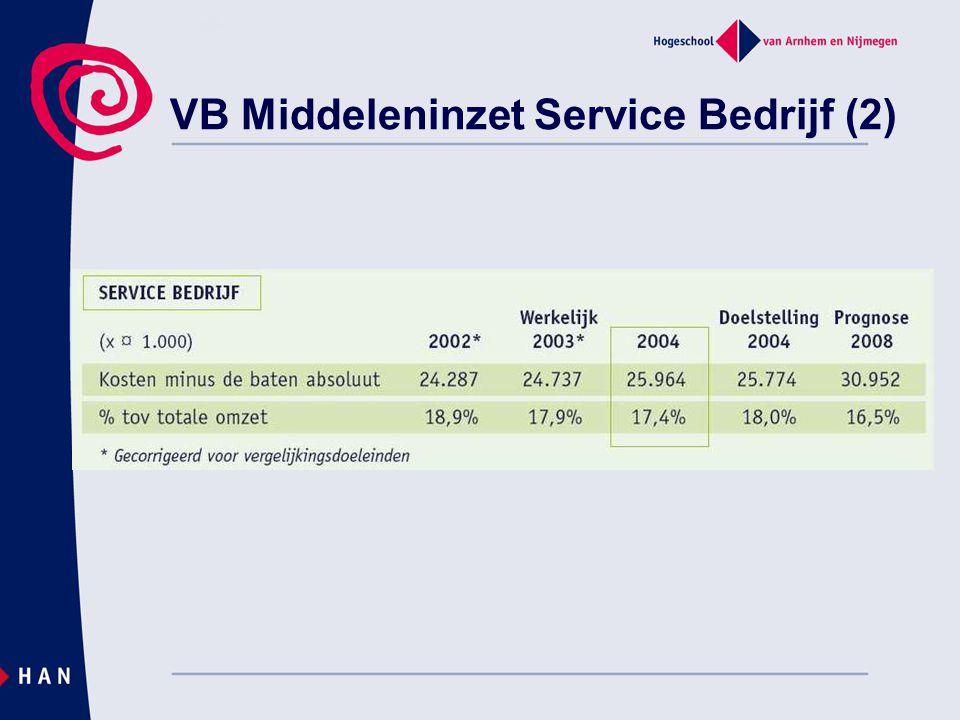 VB Middeleninzet Service Bedrijf (2)
