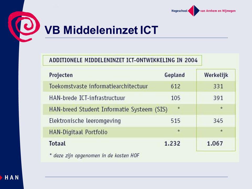 VB Middeleninzet ICT
